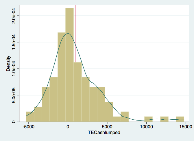Histogram and Kernel Density Estimate of Treatment Effects for Cash Treatments
