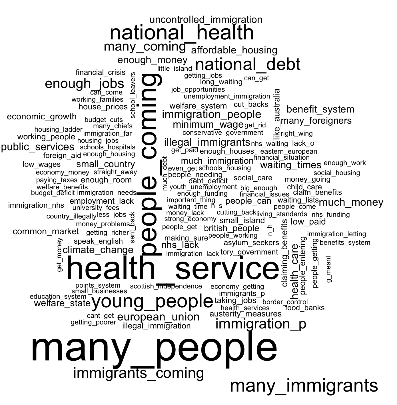 "Bigram word cloud constructed out of responses to question ""what is single most important issue facing country at the time"" from the 2015 BES study"