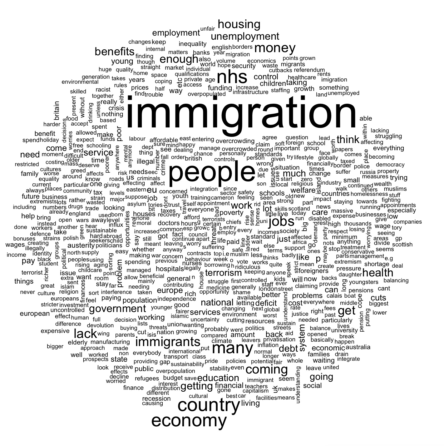 "Word clound constructed out of responses to question ""what is single most important issue facing country at the time"" from the 2015 BES study"