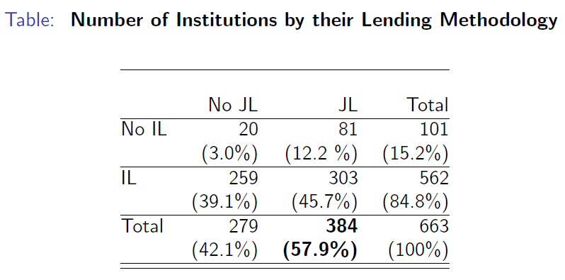 Number of Institutions by their Lending Method